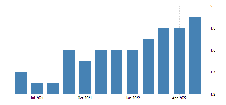 united states all employees real estate and rental and leasing in alaska fed data