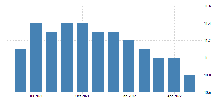 united states all employees real estate and rental and leasing in hawaii fed data