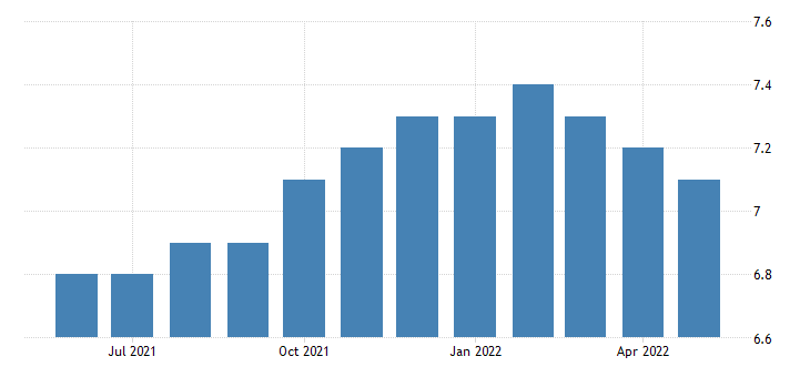 united states all employees real estate and rental and leasing in maine fed data