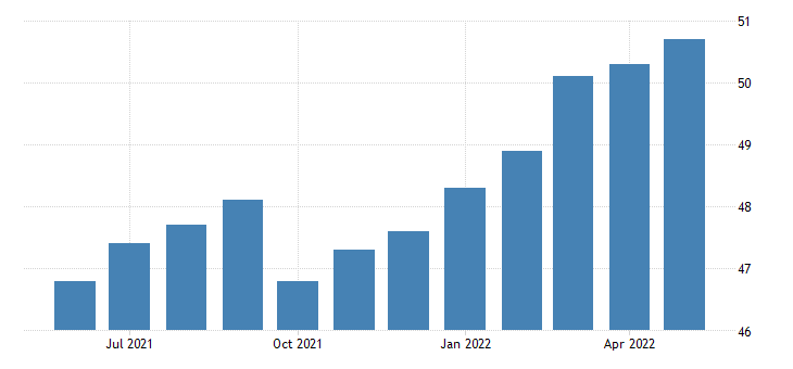 united states all employees real estate and rental and leasing in oregon fed data