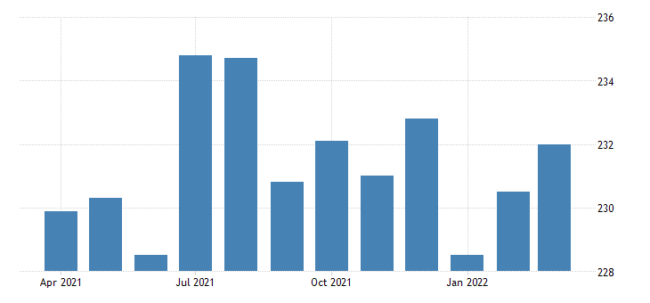 united states all employees real estate in california fed data