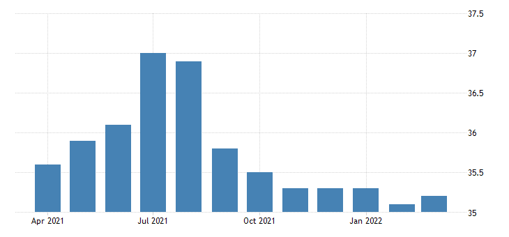 united states all employees real estate in massachusetts fed data