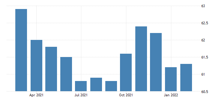united states all employees retail trade food and beverage stores in arizona fed data