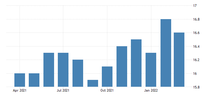 united states all employees retail trade food and beverage stores in idaho fed data