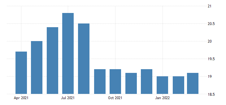 united states all employees retail trade food and beverage stores in maine fed data