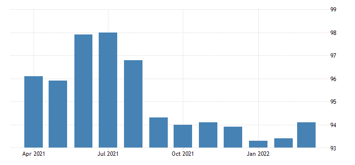 united states all employees retail trade food and beverage stores in massachusetts fed data