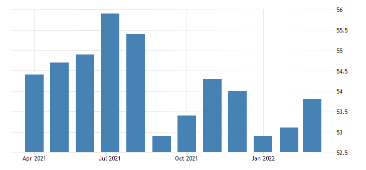 united states all employees retail trade food and beverage stores in minnesota fed data