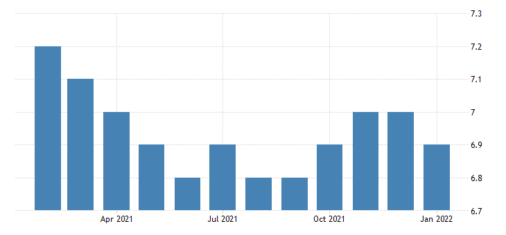 united states all employees retail trade food and beverage stores in north dakota fed data