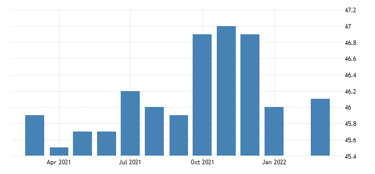 united states all employees retail trade food and beverage stores in oregon fed data