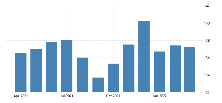 united states all employees retail trade food and beverage stores in pennsylvania fed data