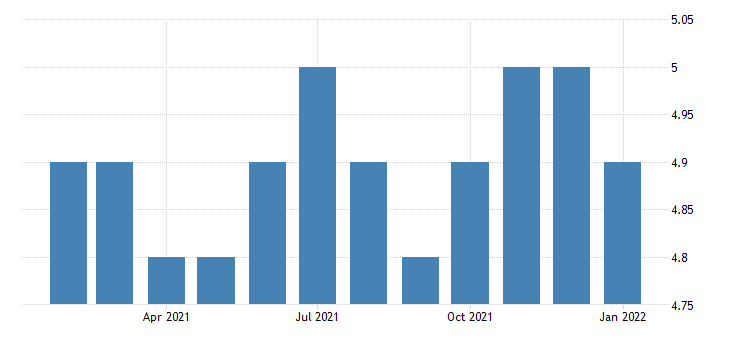 united states all employees retail trade food and beverage stores in wyoming fed data