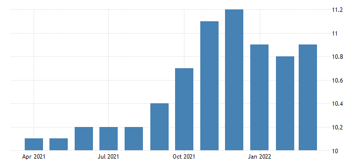 united states all employees retail trade furniture and home furnishings stores in arizona fed data
