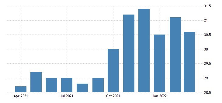 united states all employees retail trade general merchandise stores in kansas fed data