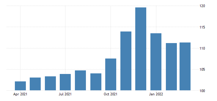 united states all employees retail trade general merchandise stores in michigan fed data