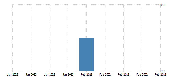 united states all employees retail trade in aguadilla isabela pr msa fed data
