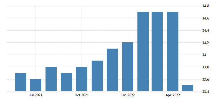 united states all employees retail trade in alaska fed data