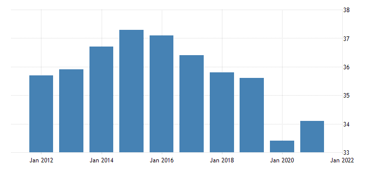 united states all employees retail trade in alaska thous of persons nsa fed data