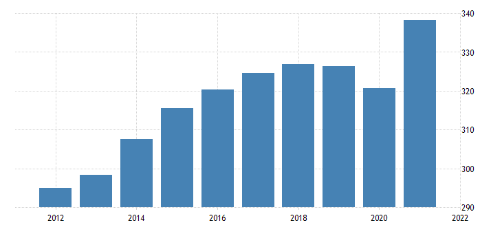 united states all employees retail trade in arizona thous of persons nsa fed data
