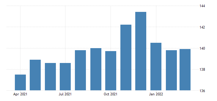 united states all employees retail trade in arkansas thous of persons fed data