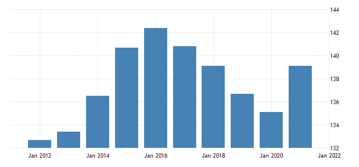 united states all employees retail trade in arkansas thous of persons nsa fed data