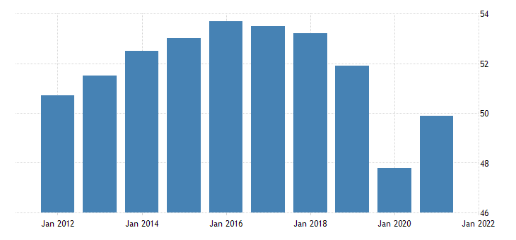 united states all employees retail trade in delaware thous of persons nsa fed data