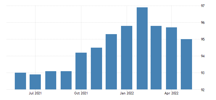 united states all employees retail trade in idaho thous of persons sa fed data