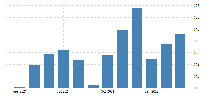 united states all employees retail trade in indiana fed data