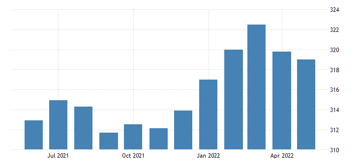 united states all employees retail trade in indiana thous of persons sa fed data