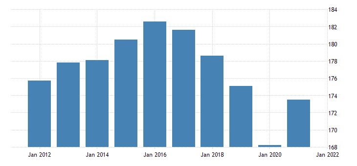 united states all employees retail trade in iowa thous of persons nsa fed data