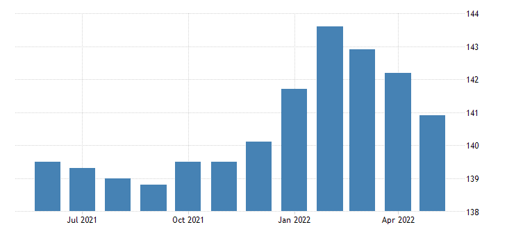 united states all employees retail trade in kansas fed data