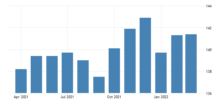 united states all employees retail trade in kansas thous of persons fed data