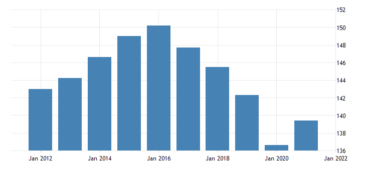 united states all employees retail trade in kansas thous of persons nsa fed data