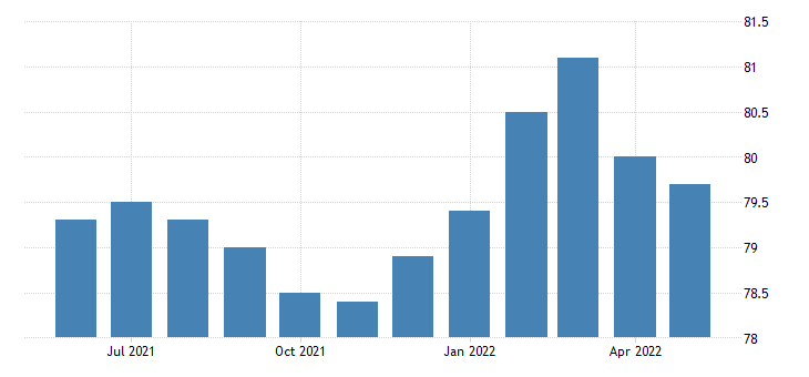 united states all employees retail trade in maine fed data