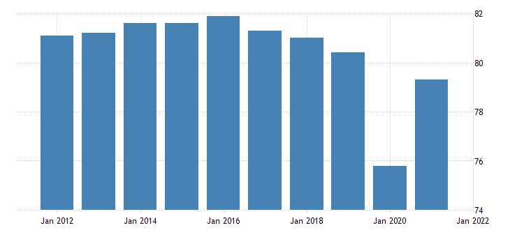 united states all employees retail trade in maine thous of persons nsa fed data