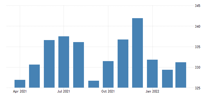 united states all employees retail trade in massachusetts fed data
