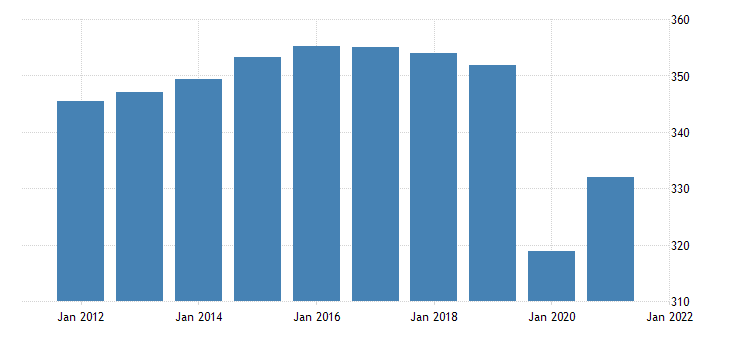 united states all employees retail trade in massachusetts thous of persons fed data