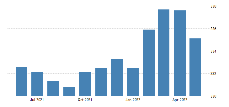 united states all employees retail trade in massachusetts thous of persons sa fed data