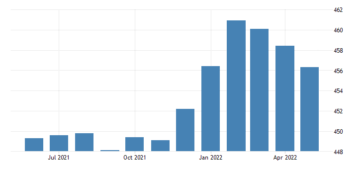 united states all employees retail trade in michigan fed data