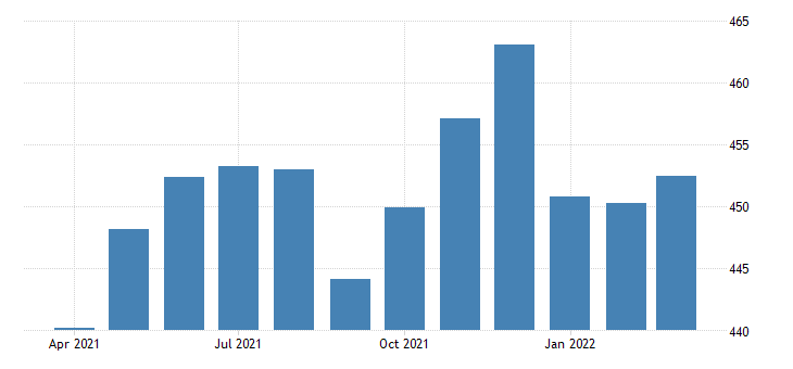 united states all employees retail trade in michigan thous of persons fed data