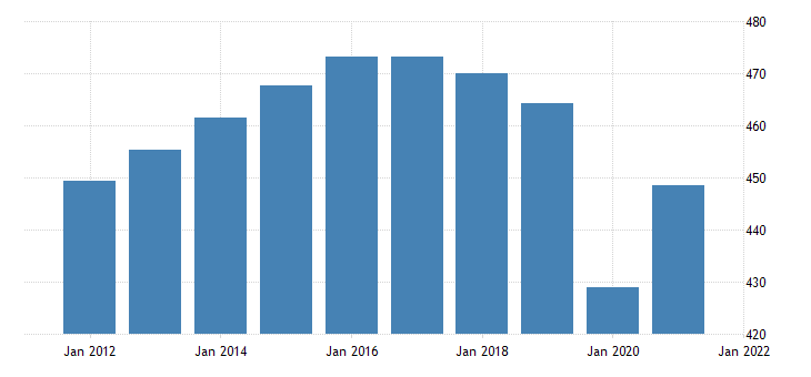 united states all employees retail trade in michigan thous of persons nsa fed data