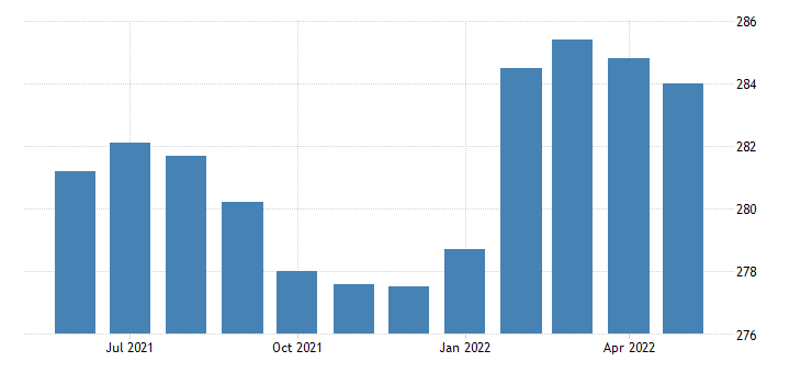 united states all employees retail trade in minnesota fed data