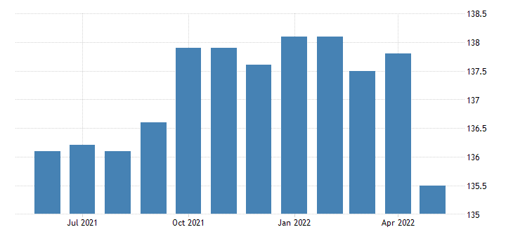 united states all employees retail trade in mississippi fed data