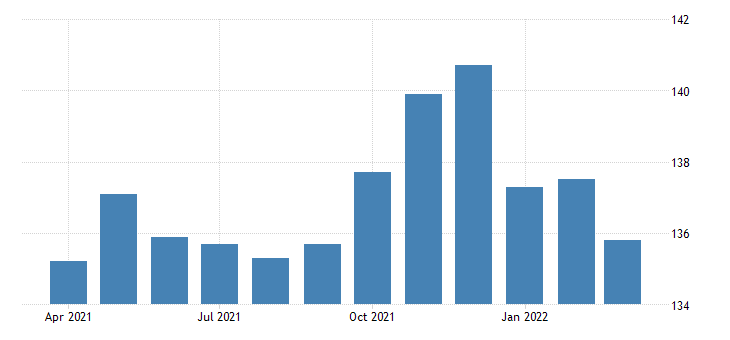 united states all employees retail trade in mississippi thous of persons fed data