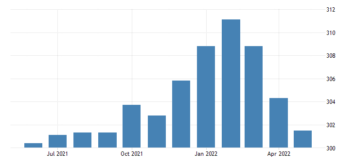 united states all employees retail trade in missouri fed data