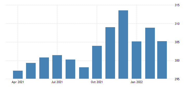 united states all employees retail trade in missouri thous of persons fed data