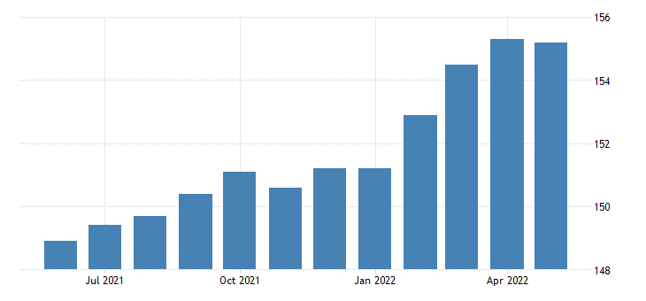 united states all employees retail trade in nevada fed data