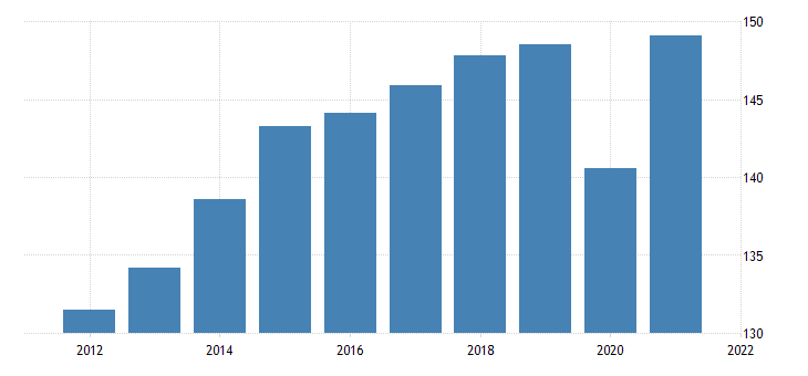 united states all employees retail trade in nevada thous of persons nsa fed data