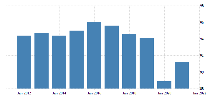 united states all employees retail trade in new hampshire thous of persons nsa fed data