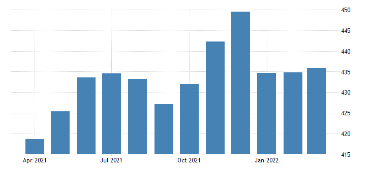 united states all employees retail trade in new jersey thous of persons fed data