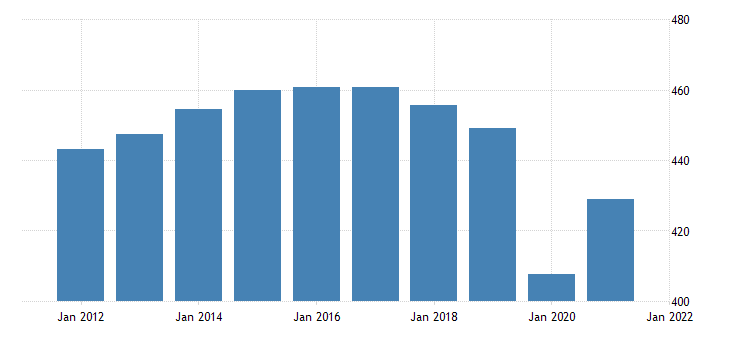 united states all employees retail trade in new jersey thous of persons nsa fed data
